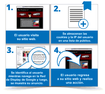 remarketing-google-ads-acerruti